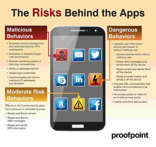 Malicious Behaviors, Moderate Risk Behaviors and Dangerous Behaviors: Ausgerechnet Bibel-Apps stehlen unsere Daten © Proofpoint, Inc