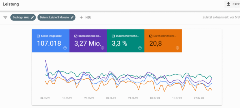 Webmaster Tools von Google