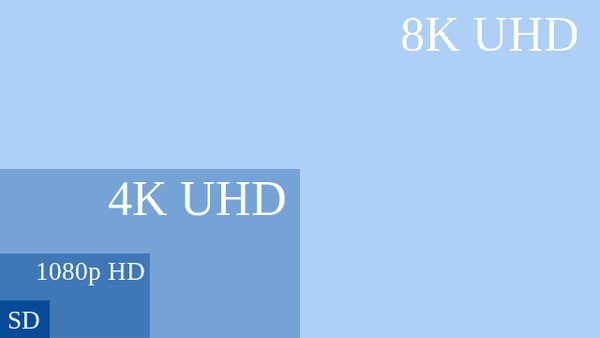 Ultra-HD TV Auflösungen im Vergleich